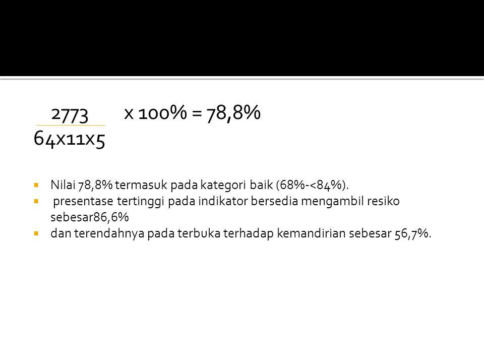 2773 x 100% = 78,8% 64x11x5. Nilai 78,8% termasuk pada kategori baik (68%-<84%).