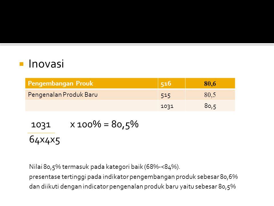 Inovasi 1031 x 100% = 80,5% 64x4x5. Nilai 80,5% termasuk pada kategori baik (68%-<84%).