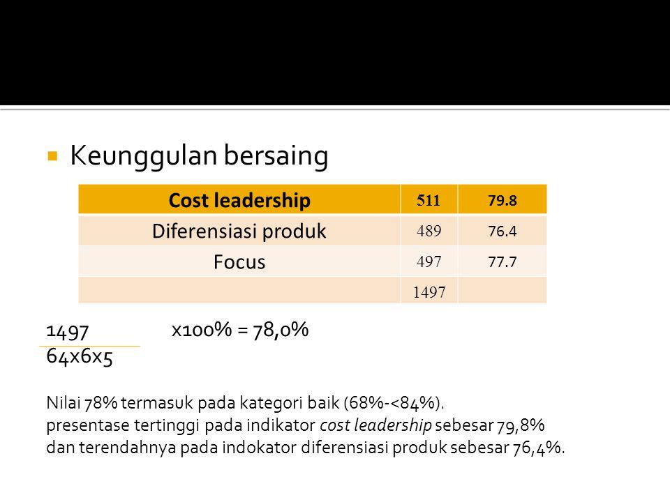 Keunggulan bersaing Cost leadership Diferensiasi produk Focus
