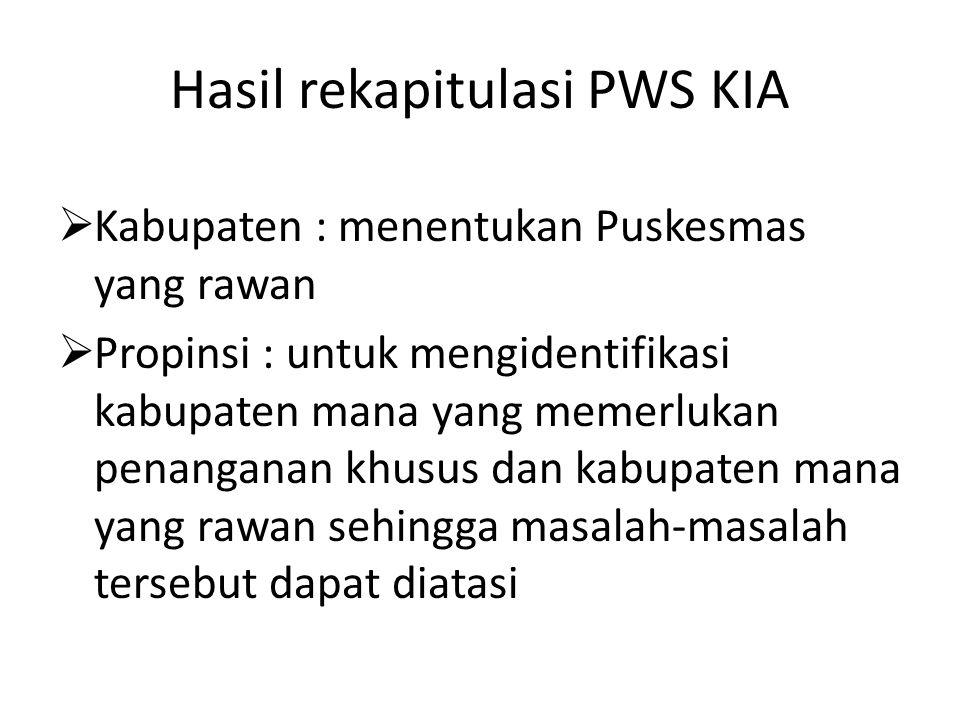 Hasil rekapitulasi PWS KIA