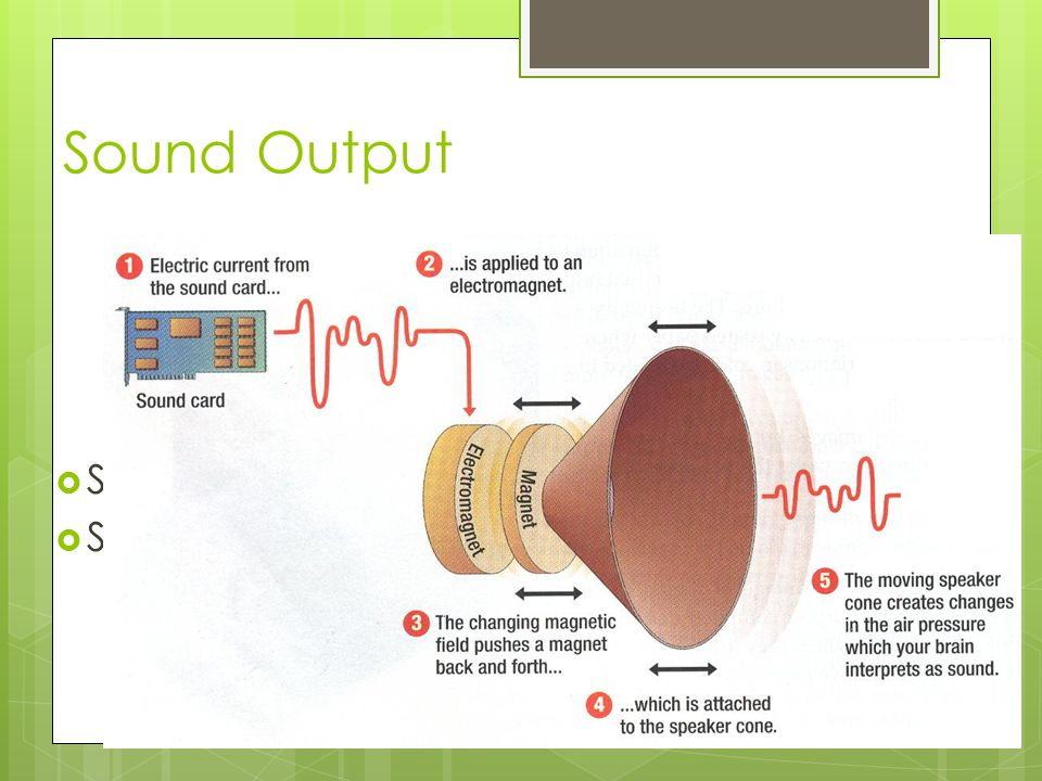 Sound Output Sound card Speaker
