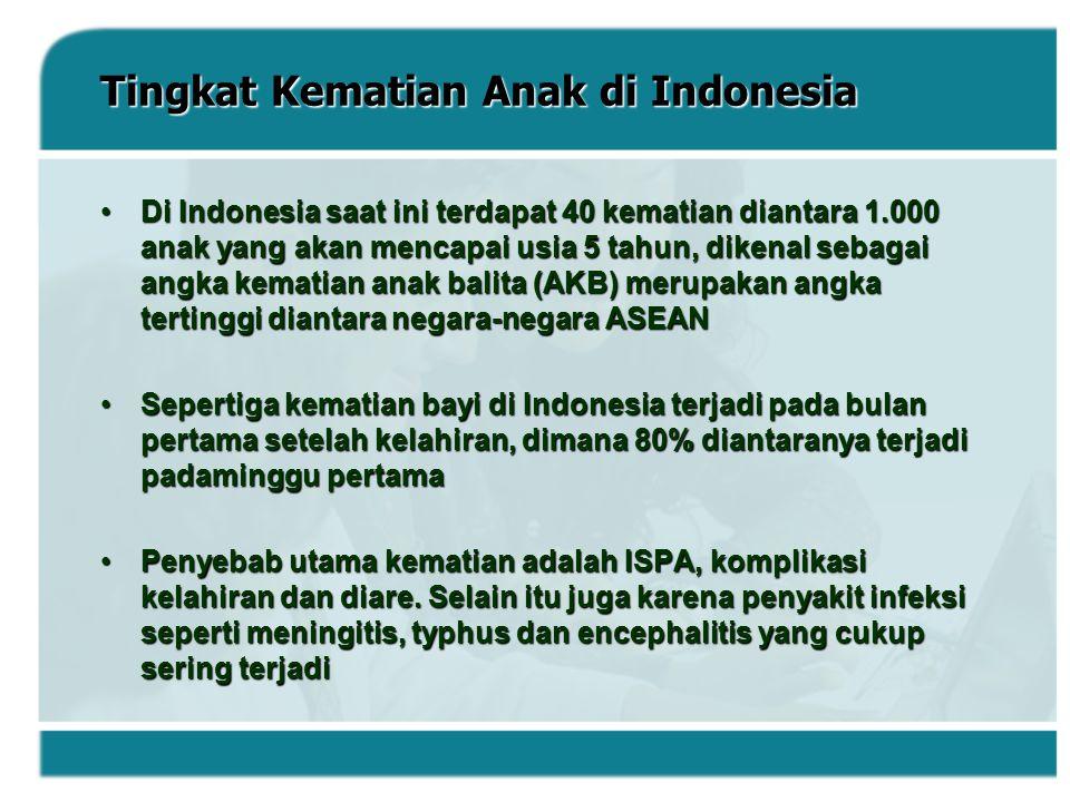Tingkat Kematian Anak di Indonesia