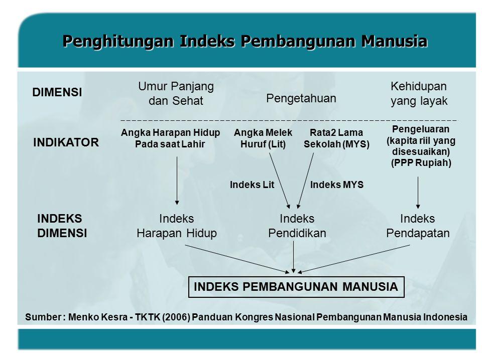 Penghitungan Indeks Pembangunan Manusia