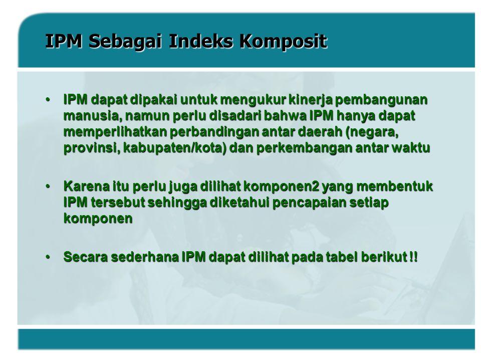 IPM Sebagai Indeks Komposit