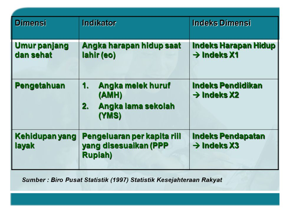 Angka harapan hidup saat lahir (eo) Indeks Harapan Hidup  Indeks X1