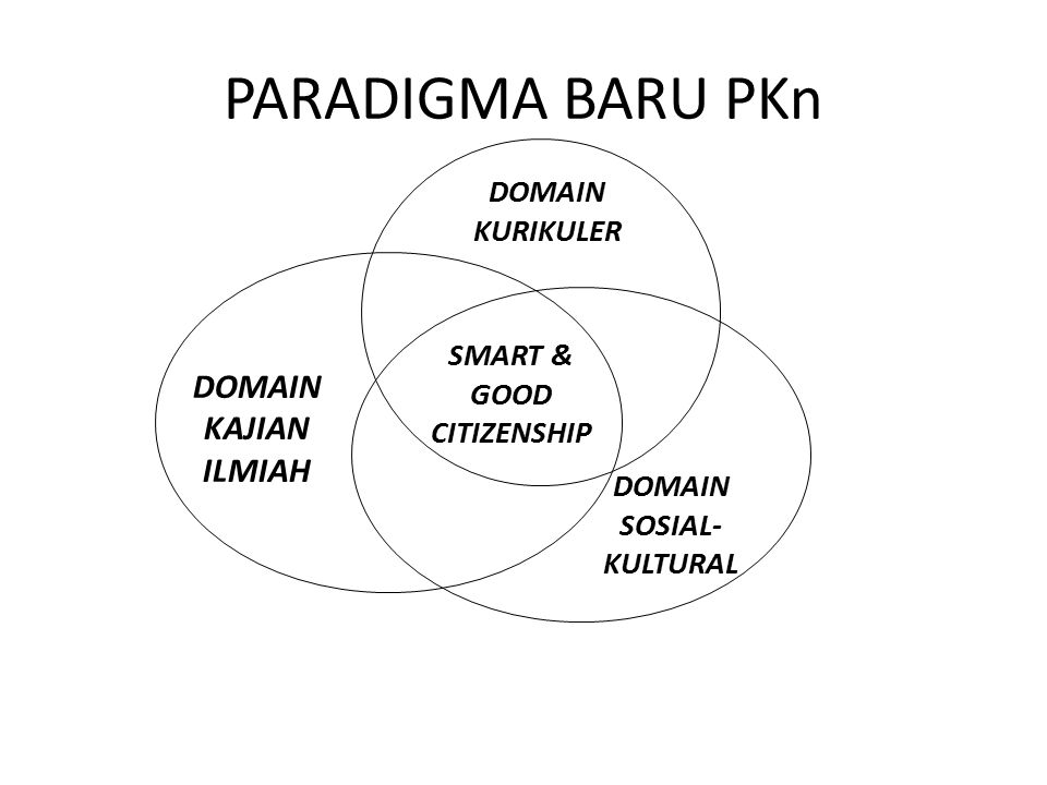 DOMAIN SOSIAL-KULTURAL SMART & GOOD CITIZENSHIP