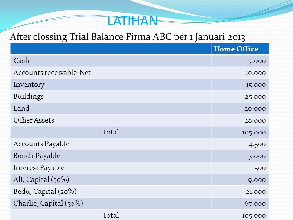 LATIHAN After clossing Trial Balance Firma ABC per 1 Januari 2013