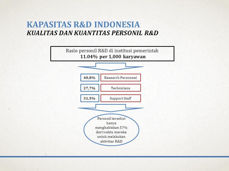 Kapasitas r&d indonesia kualitas dan kuantitas personil r&d