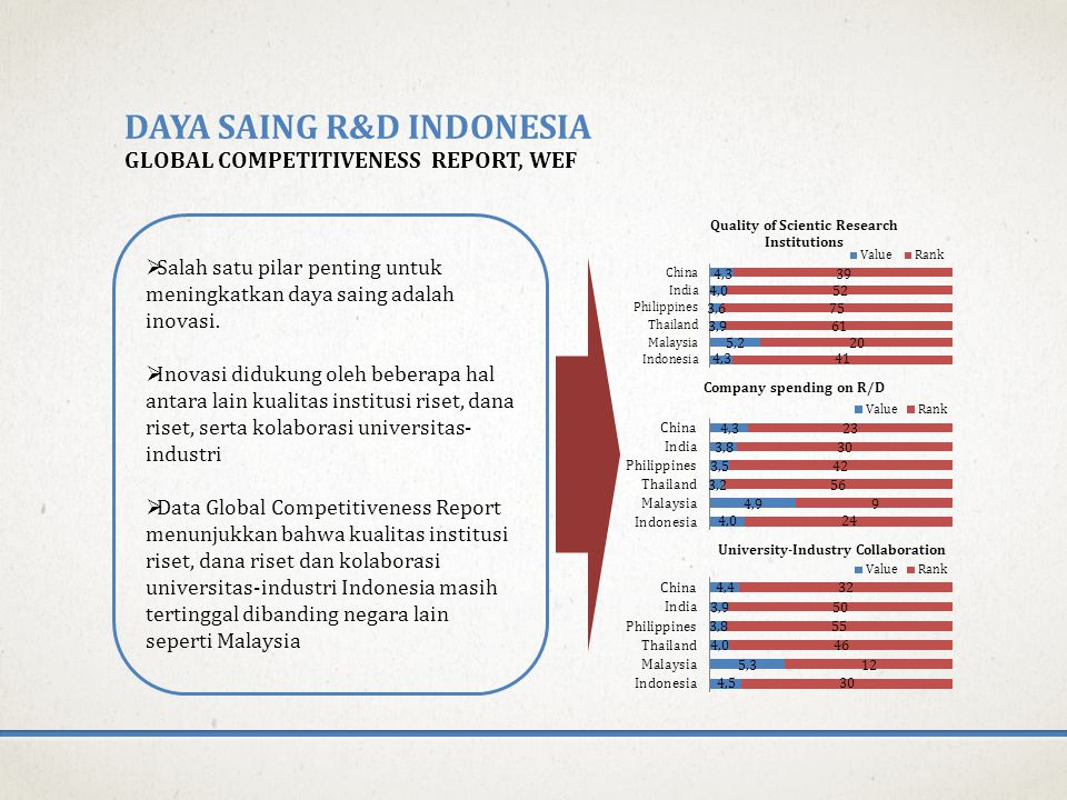 DAYA SAING R&D INDONESIA GLOBAL COMPETITIVENESS REPORT, WEF