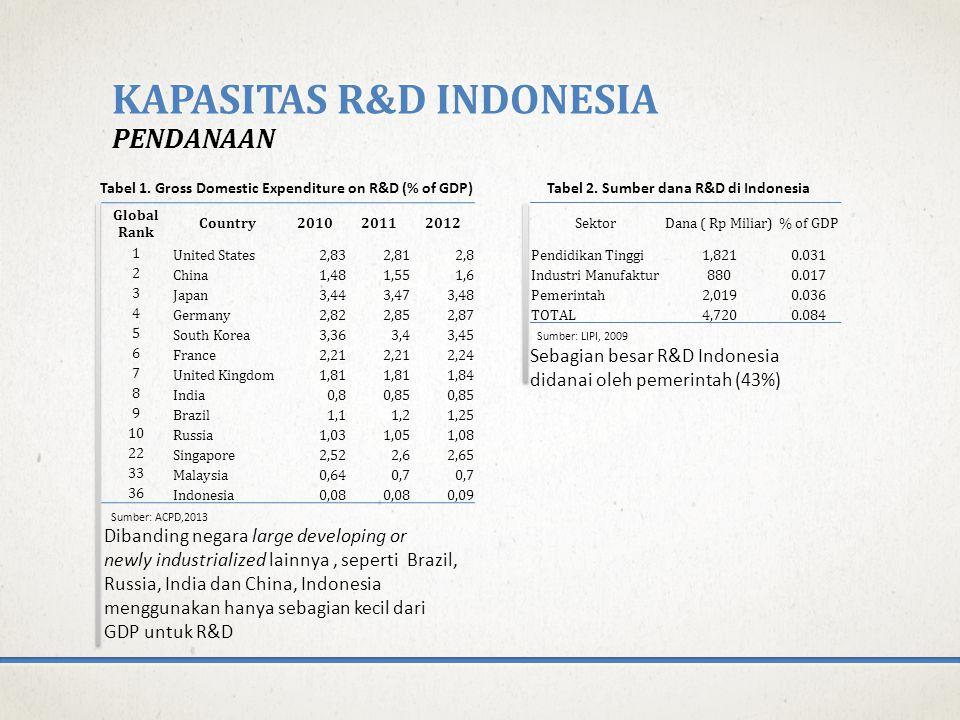 Kapasitas R&d indonesia Pendanaan