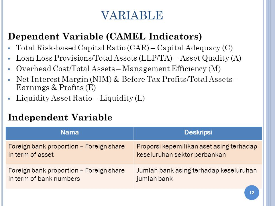 VARIABLE Dependent Variable (CAMEL Indicators) Independent Variable