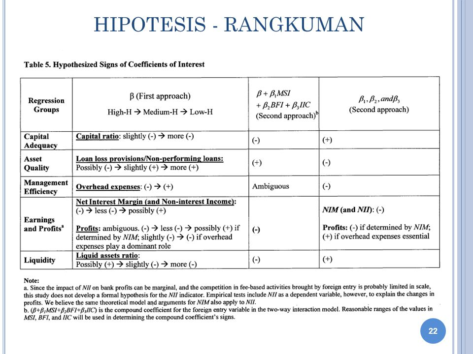 HIPOTESIS - RANGKUMAN 22