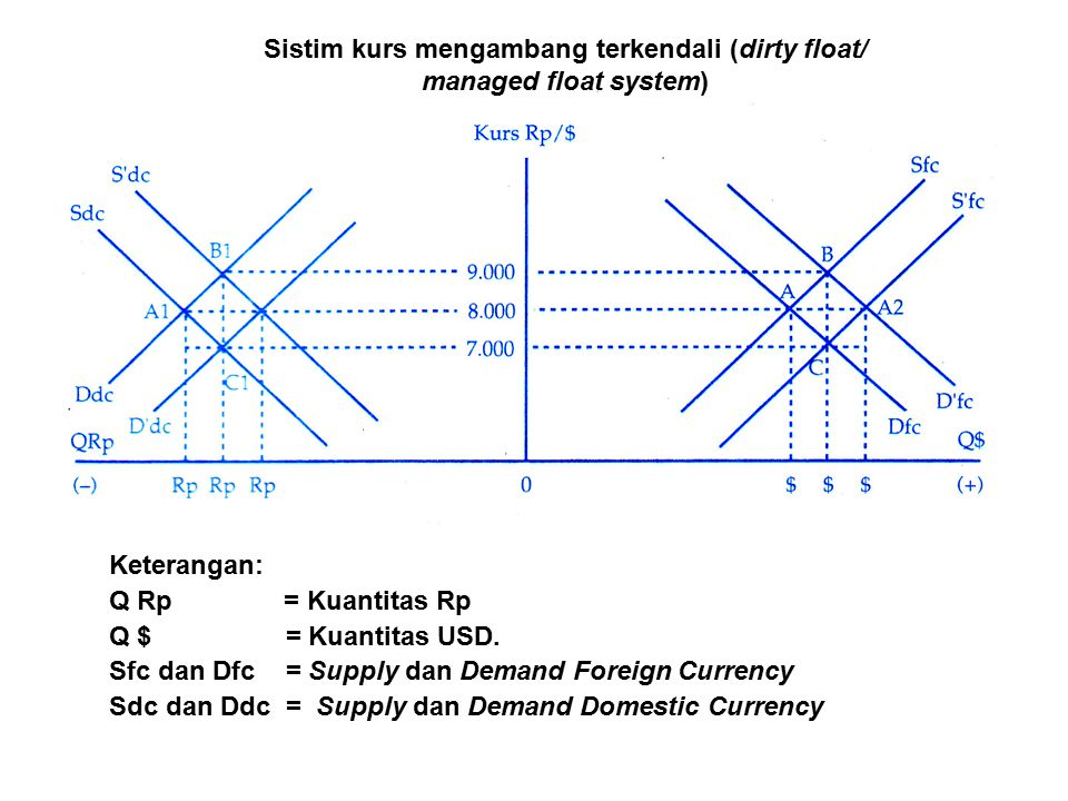 Sistim kurs mengambang terkendali (dirty float/ managed float system)
