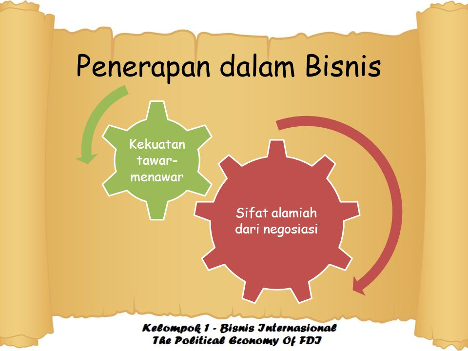 Penerapan dalam Bisnis