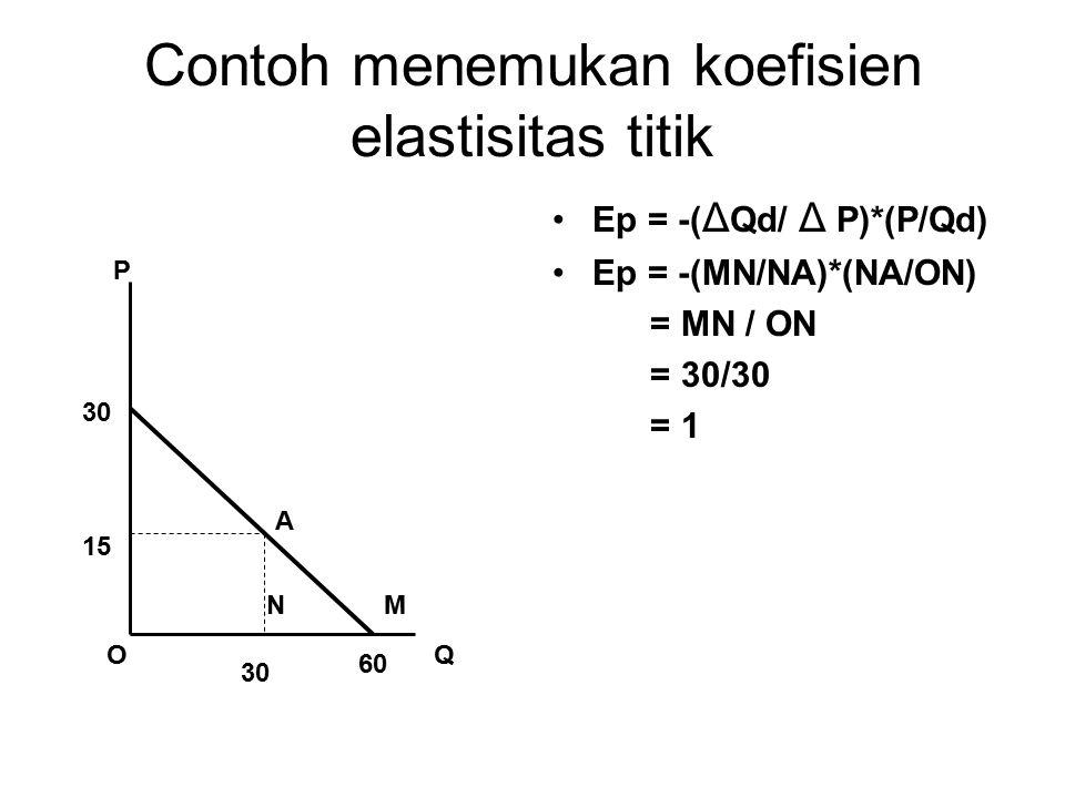 Contoh menemukan koefisien elastisitas titik