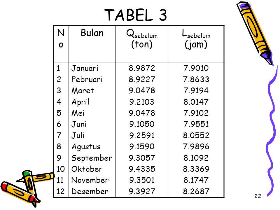 TABEL 3 No Bulan Qsebelum (ton) Lsebelum (jam) 1 2 3 4 5 6 7 8 9 10 11