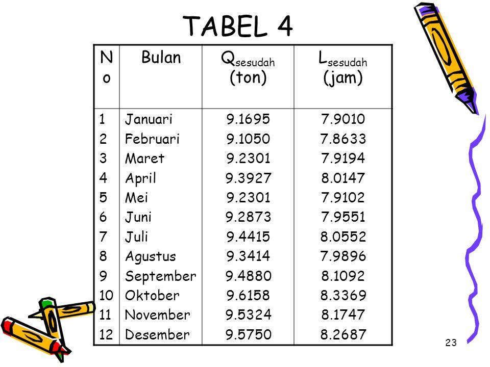 TABEL 4 No Bulan Qsesudah (ton) Lsesudah (jam) 1 2 3 4 5 6 7 8 9 10 11