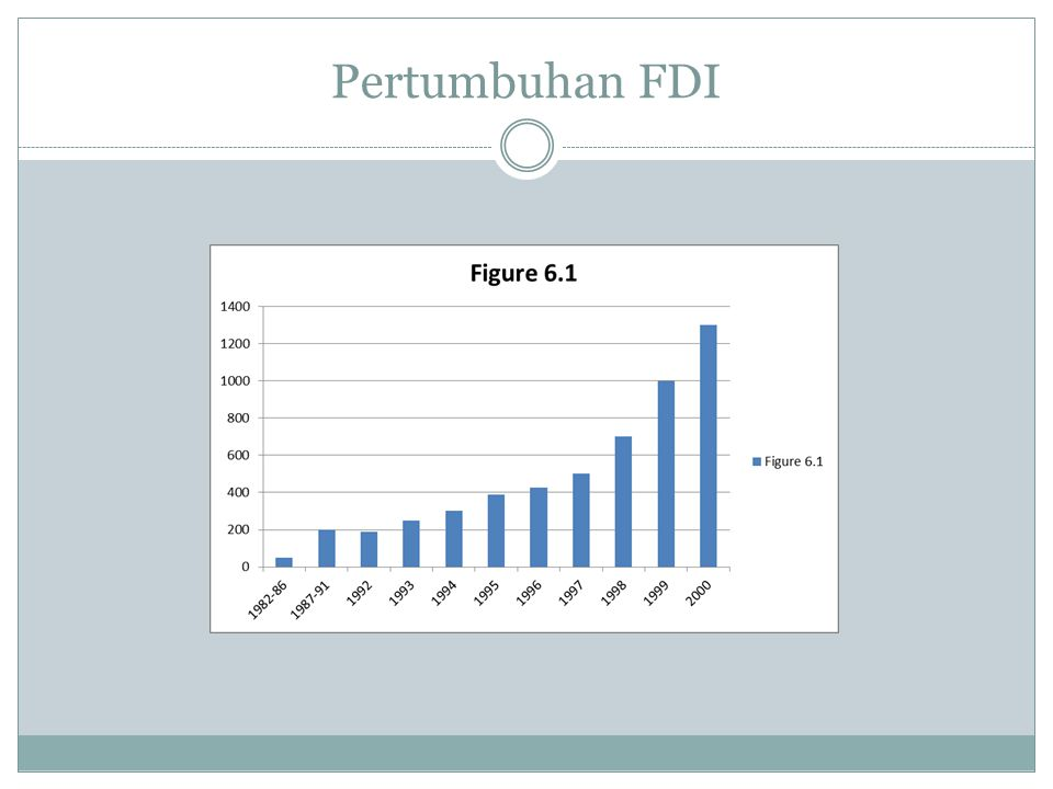 Pertumbuhan FDI