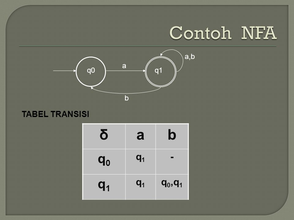Contoh NFA q0 a b q1 a,b TABEL TRANSISI δ a b q0 q1 - q0,q1