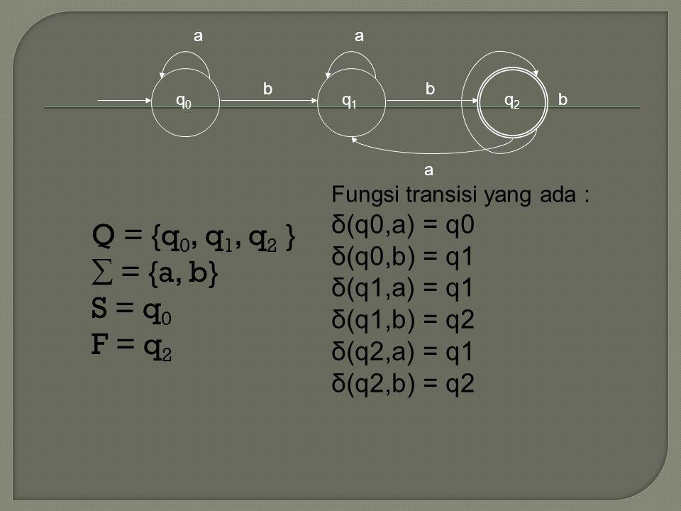 Q = {q0, q1, q2 }  = {a, b} S = q0 F = q2 δ(q0,a) = q0 δ(q0,b) = q1