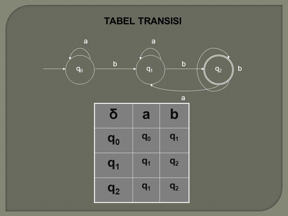 TABEL TRANSISI q0 a b q1 q2 δ a b q0 q1 q2