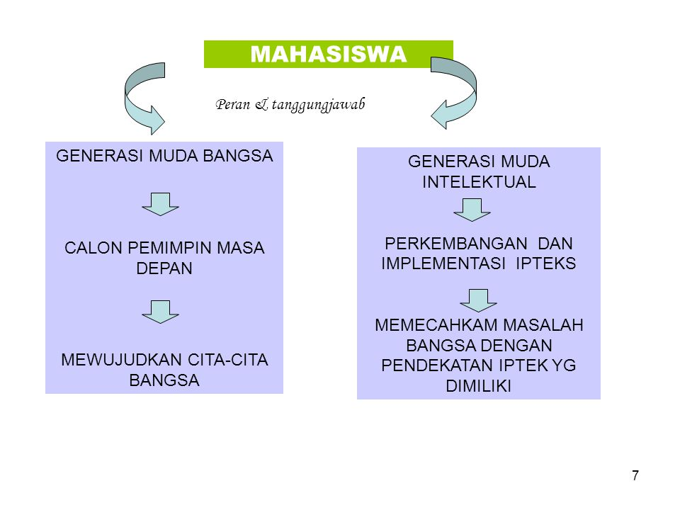 MAHASISWA Peran & tanggungjawab GENERASI MUDA BANGSA