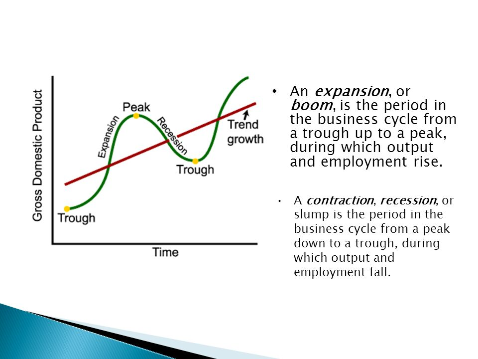 An expansion, or boom, is the period in the business cycle from a trough up to a peak, during which output and employment rise.