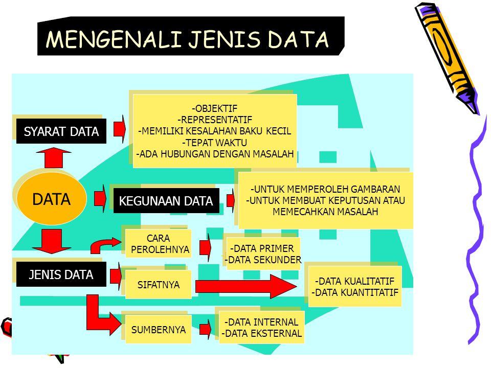 MENGENALI JENIS DATA DATA SYARAT DATA KEGUNAAN DATA JENIS DATA