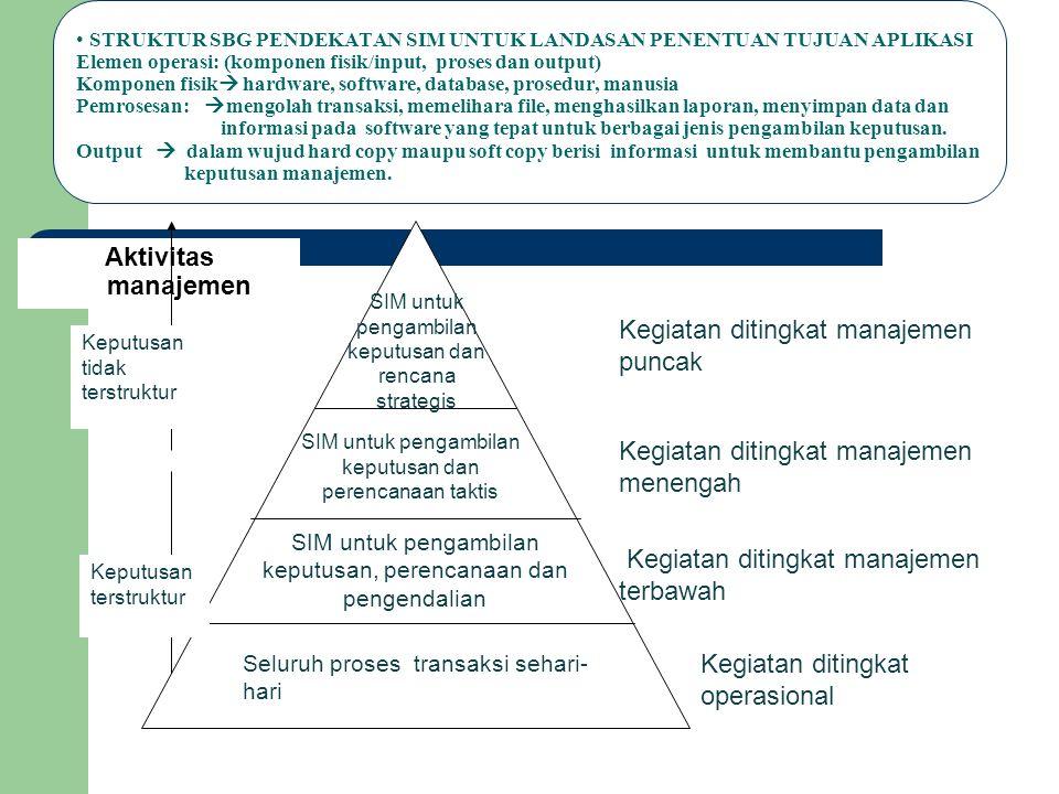 Kegiatan ditingkat manajemen puncak