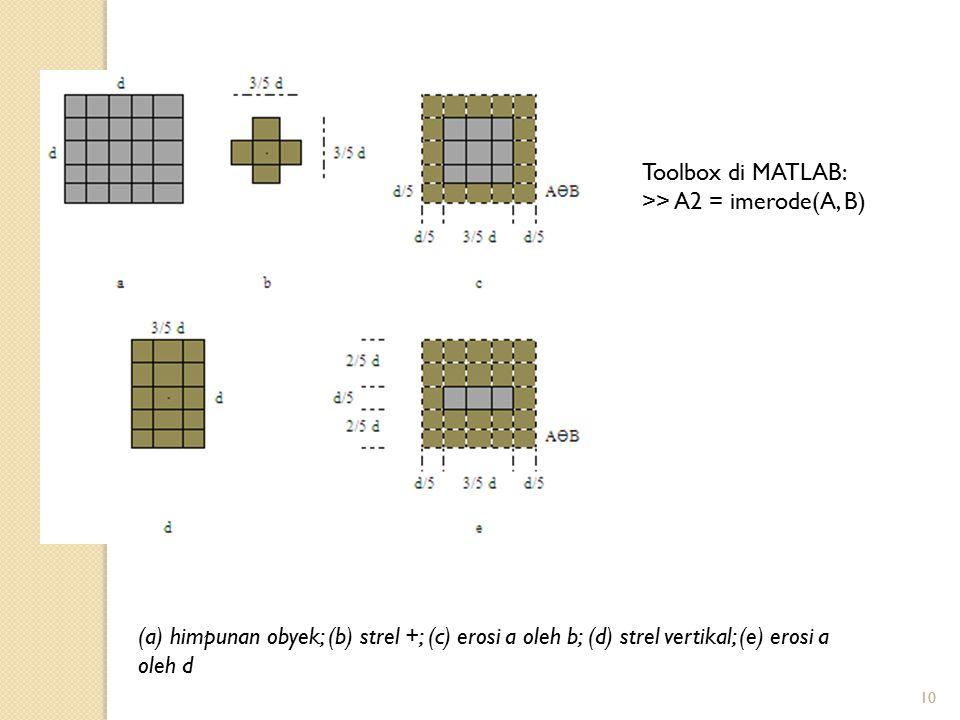 Toolbox di MATLAB: >> A2 = imerode(A, B) (a) himpunan obyek; (b) strel +; (c) erosi a oleh b; (d) strel vertikal; (e) erosi a oleh d.