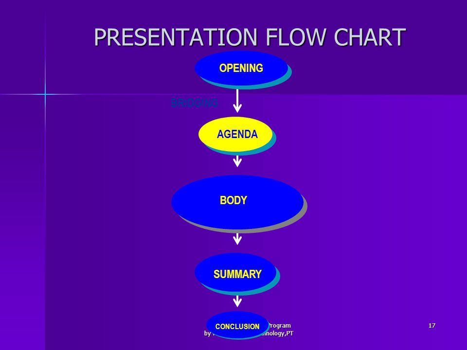 PRESENTATION FLOW CHART