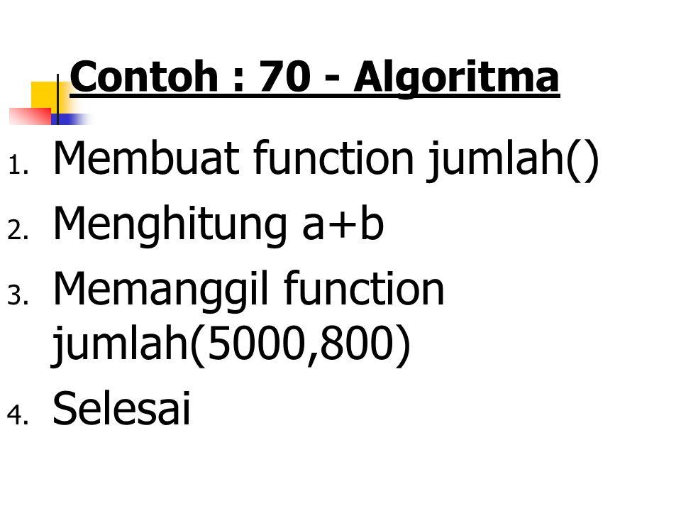 Membuat function jumlah() Menghitung a+b