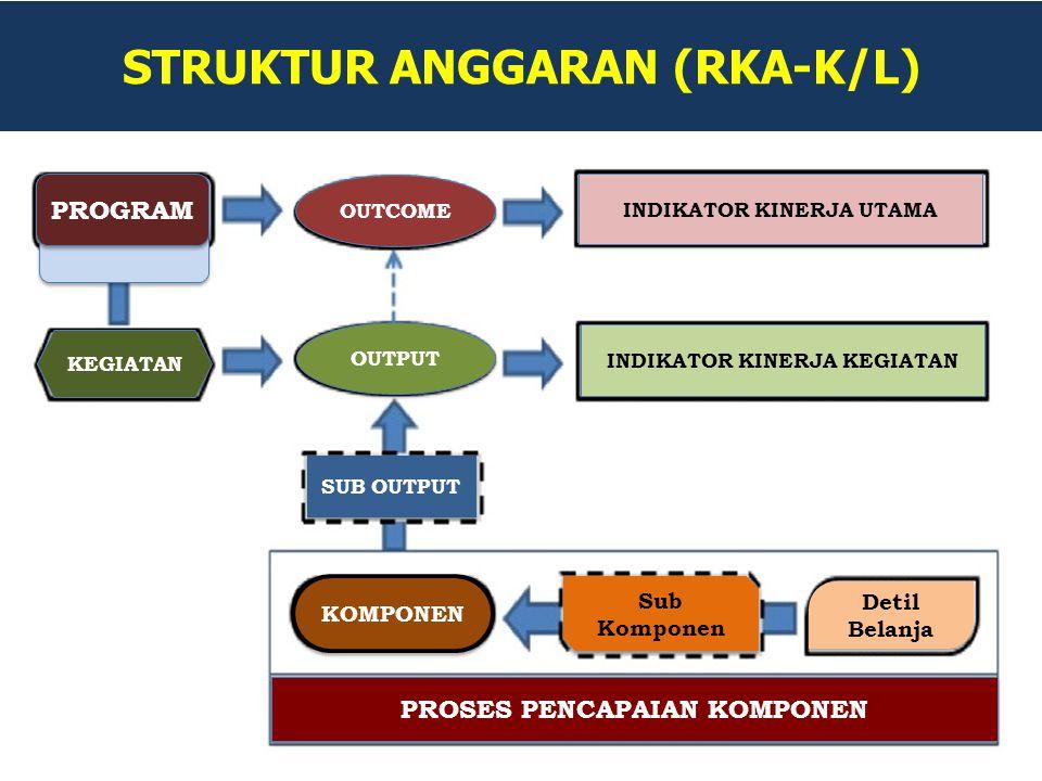 STRUKTUR ANGGARAN (RKA-K/L)