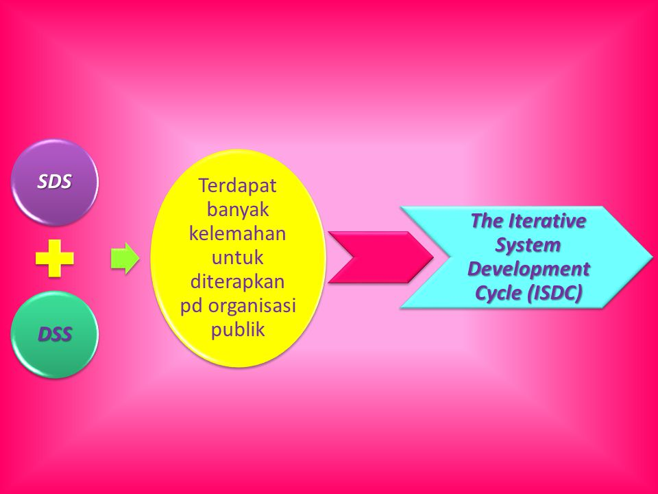 The Iterative System Development Cycle (ISDC)