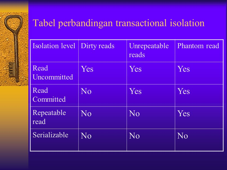 Tabel perbandingan transactional isolation