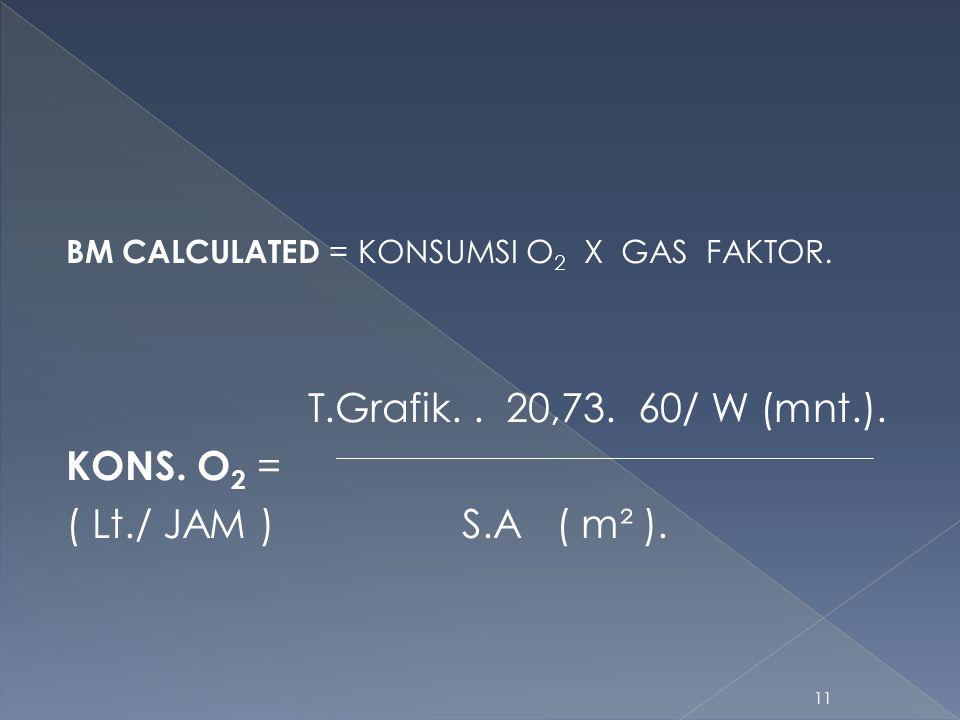 T.Grafik. . 20,73. 60/ W (mnt.). KONS. O2 = ( Lt./ JAM ) S.A ( m² ).