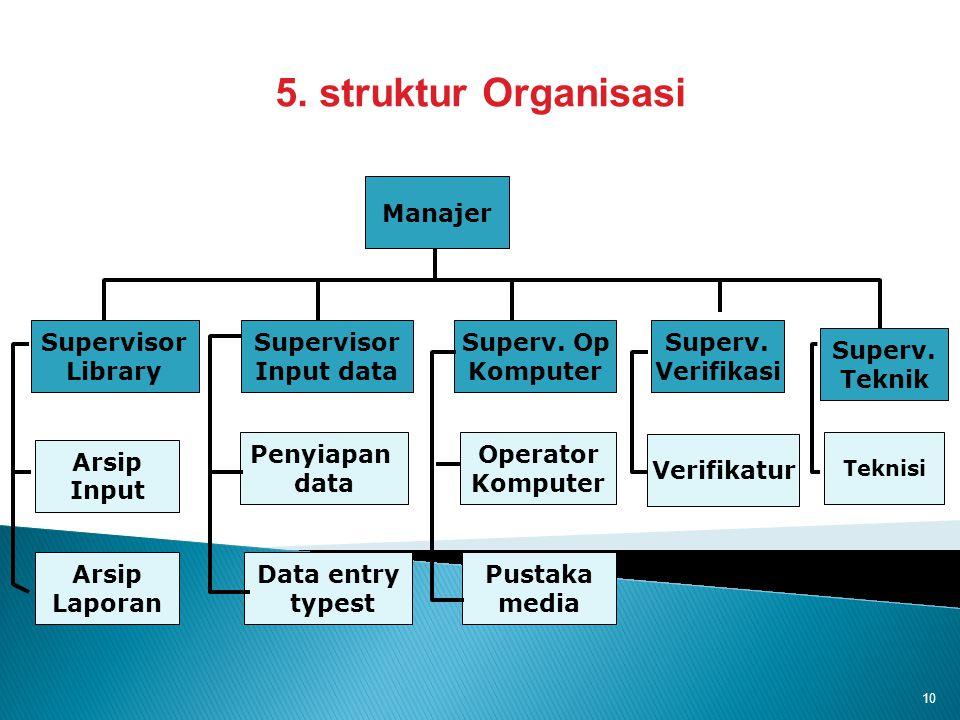 5. struktur Organisasi . Manajer Supervisor Library Supervisor
