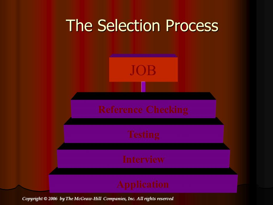 The Selection Process JOB Reference Checking Testing Interview