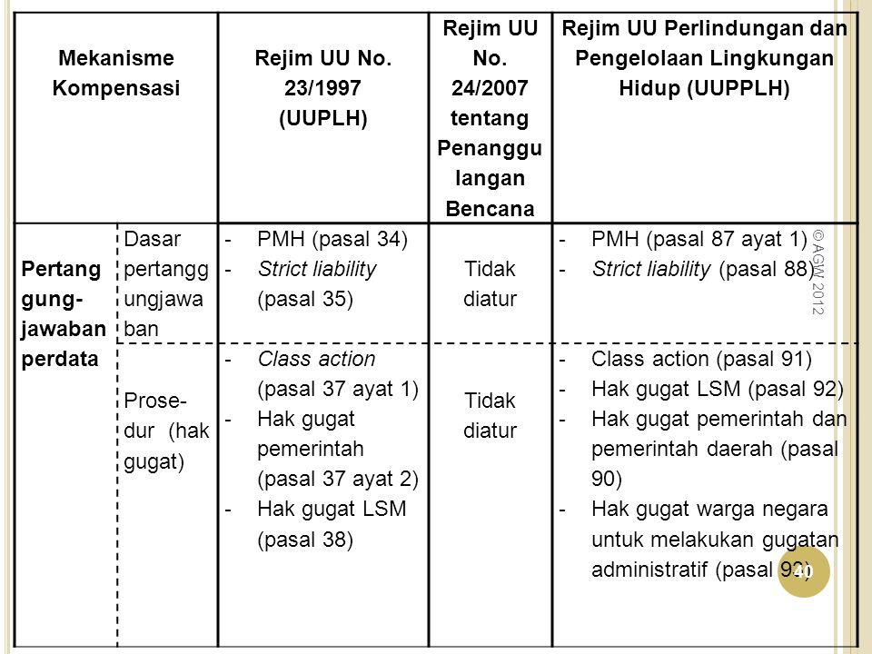 Rejim UU No. 24/2007 tentang Penanggulangan Bencana