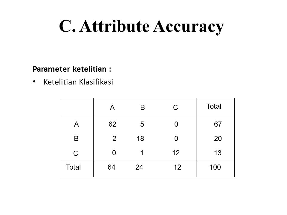 C. Attribute Accuracy Parameter ketelitian : Ketelitian Klasifikasi