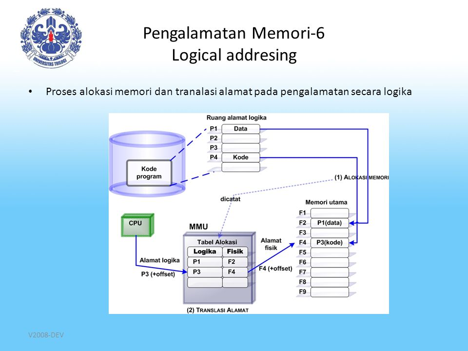 Pengalamatan Memori-6 Logical addresing