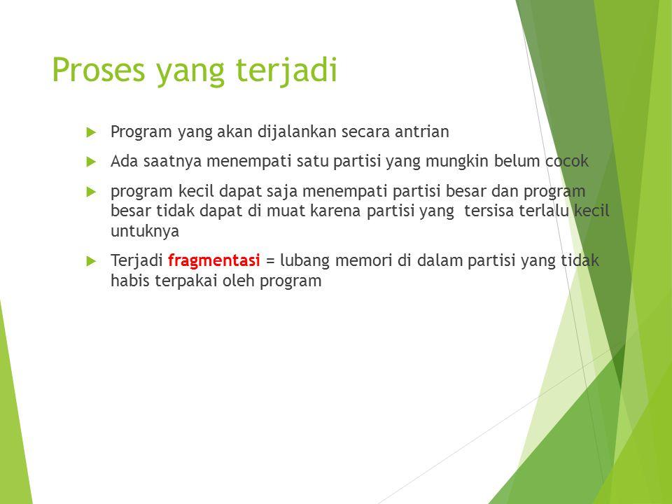 Proses yang terjadi Program yang akan dijalankan secara antrian