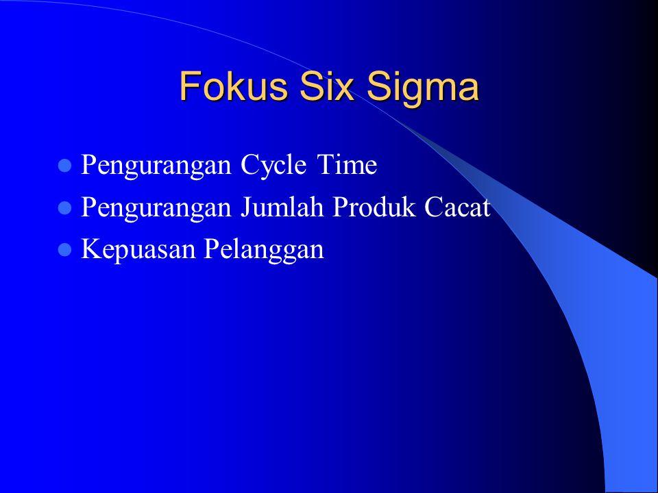 Fokus Six Sigma Pengurangan Cycle Time Pengurangan Jumlah Produk Cacat