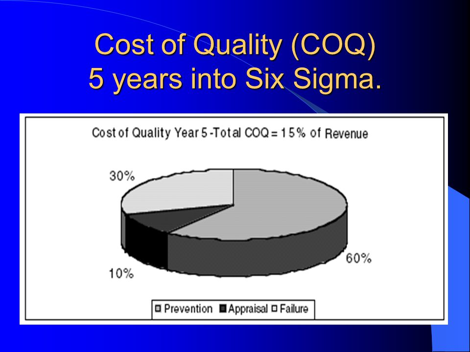 Cost of Quality (COQ) 5 years into Six Sigma.