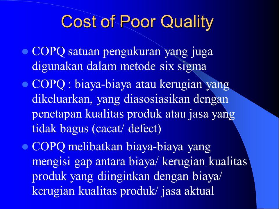 Cost of Poor Quality COPQ satuan pengukuran yang juga digunakan dalam metode six sigma.