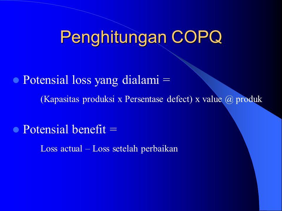 Penghitungan COPQ Potensial loss yang dialami =