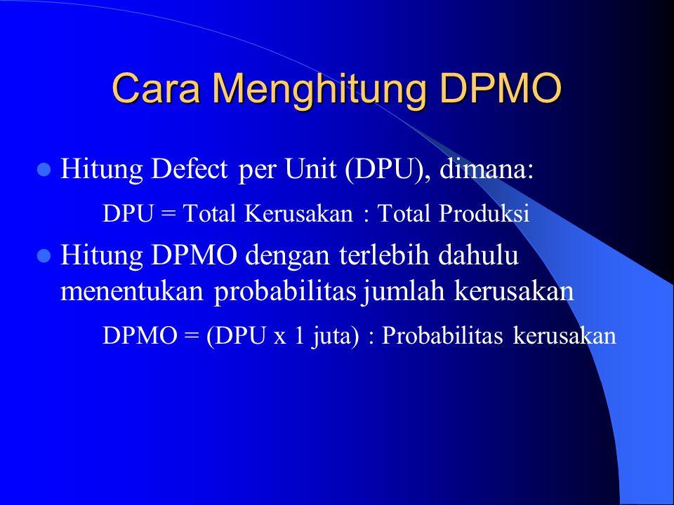 Cara Menghitung DPMO Hitung Defect per Unit (DPU), dimana: