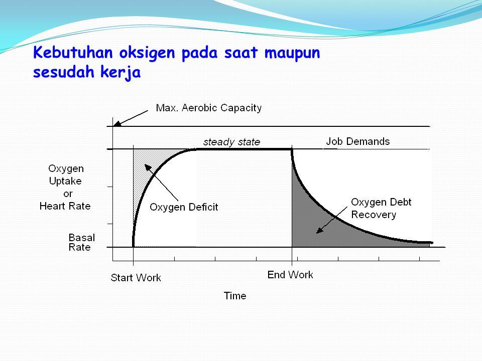Kebutuhan oksigen pada saat maupun sesudah kerja
