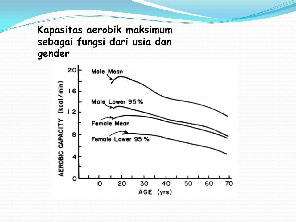 Kapasitas aerobik maksimum sebagai fungsi dari usia dan gender
