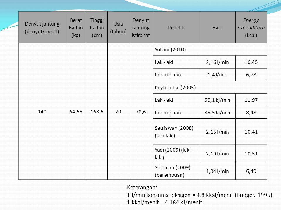 1 l/min konsumsi oksigen = 4.8 kkal/menit (Bridger, 1995)